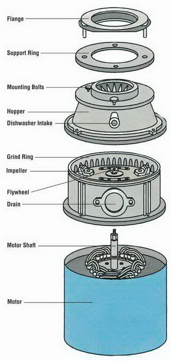 diagram of garbage disposal