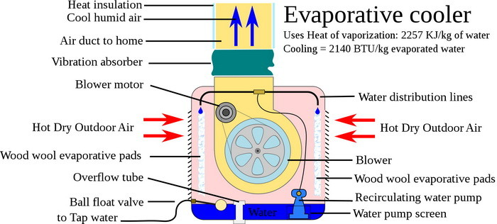 HOW A SWAMP COOLER WORKS - DIAGRAM OF OPERATION