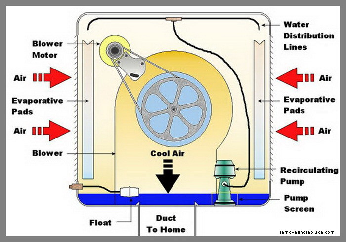 How Does An Evaporative Cooler Swamp Cooler Work