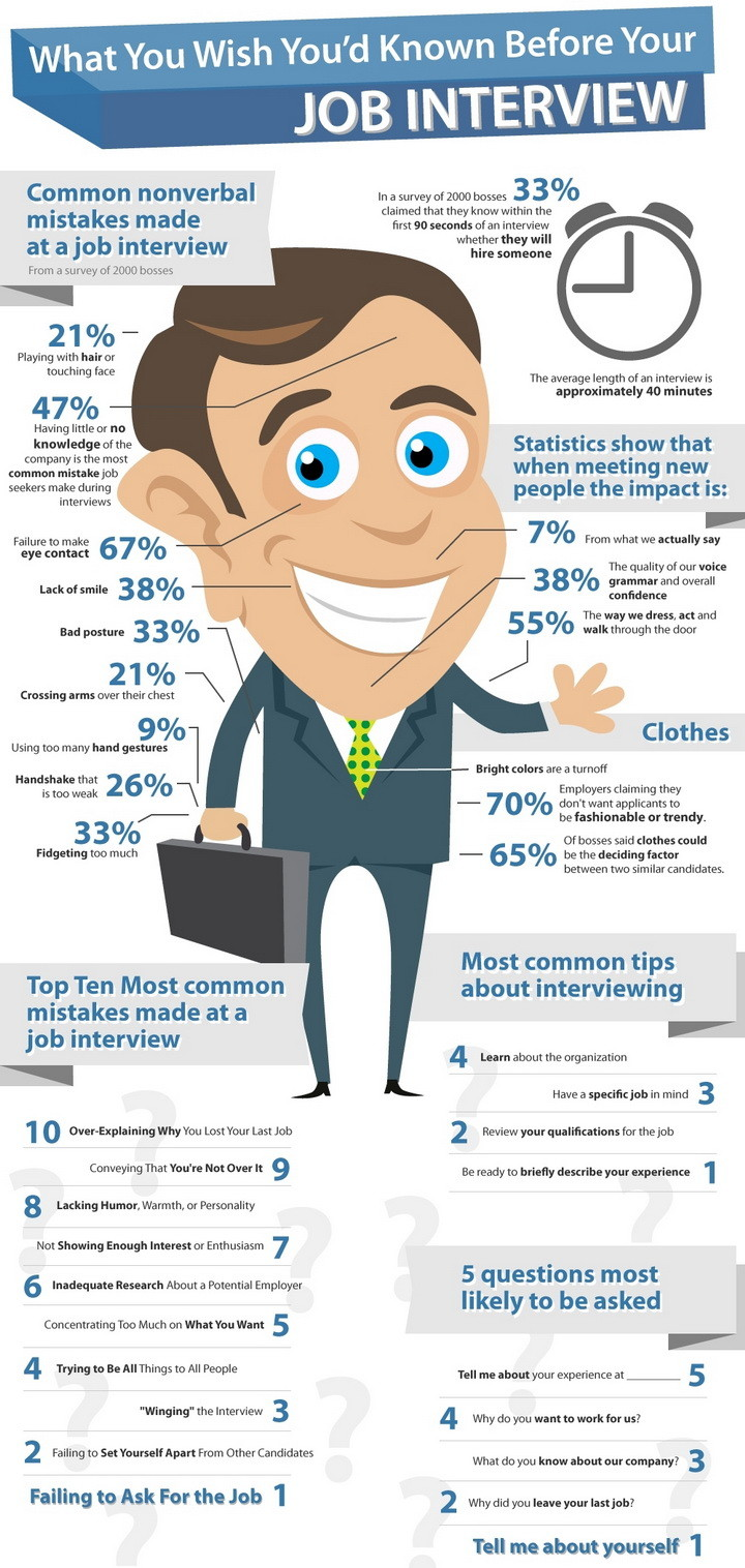 the most important things to know before your job interview