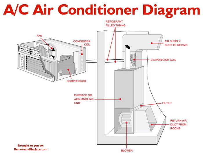 Ac Air Conditioner Diagram Removeandreplace Com