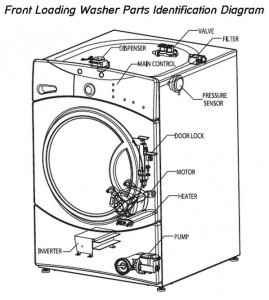T14385459 Hotpoint washermodel aqxx149 showing besides Fix Dishwasher Draining Water as well Electrical Diagram For Kenmore moreover Wiring Diagram Maytag Dishwasher together with Maytag Dryer Schematic Wiring Diagram. on lg washing machine parts diagram