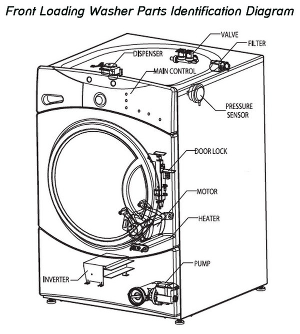 bosch washer wiring diagram with Front Loading Washing Machine Parts Identification Diagram on Kenmore Dishwasher Wiring Diagram further Washers additionally Filter Flo Ge Washing Machine furthermore Dishwasher Hookup Diagram further Washing Machine Or Washer Dryer Is Not Spinning Draining How To Fix.