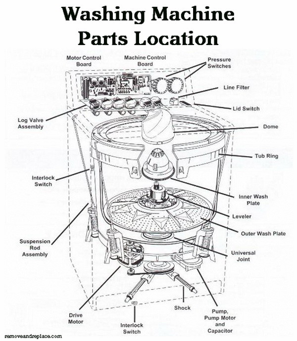 Washer Parts Diagram In Addition Ge Washing Machine Motor ... on