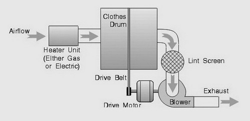 Basic Clothes Dryer Function