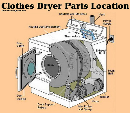 Dryer Parts Schematic