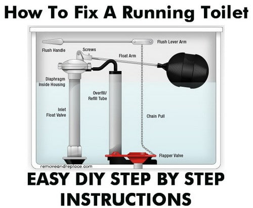 toilet flapper with float. fix leaky toilet How To Fix A Toilet That Is Constantly Running  DIY Repair