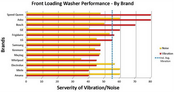 washing machine vibration ratings by manufacturer chart