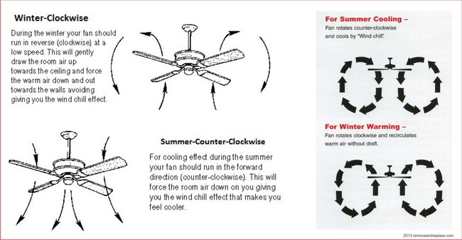 ceiling fan direction summer winter