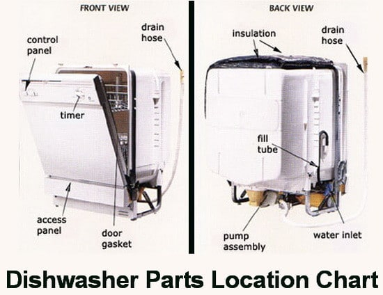 Dishwasher parts illustration