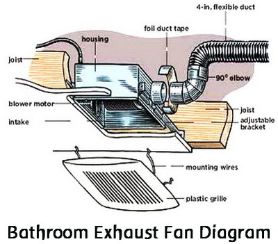 bathroom exhaust fan diagram. How To Replace A Noisy Or Broken Bathroom Vent Exhaust Fan