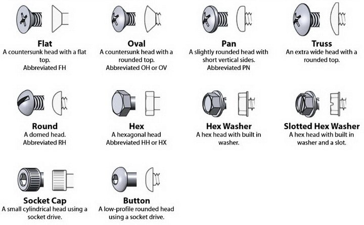 Humorous Structural Glass : Cheat guide chart bolts screws washers nuts drive