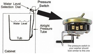 Washer Pressure Switch Location Removeandreplace Com