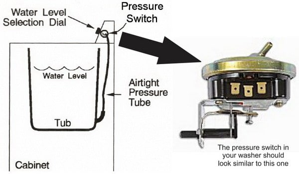 washer pressure switch location