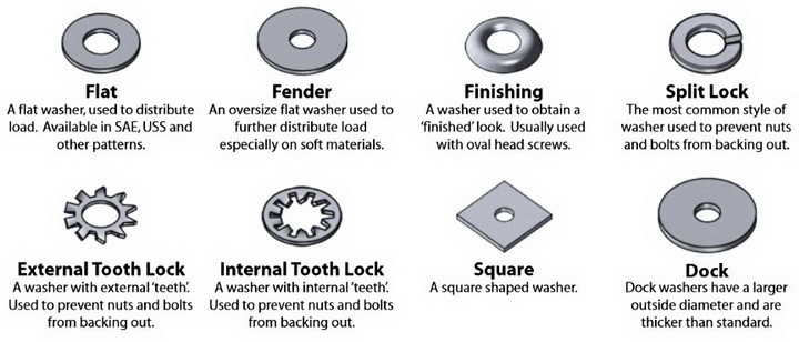 Cheat Guide Chart Bolts Screws Washers Nuts Drive