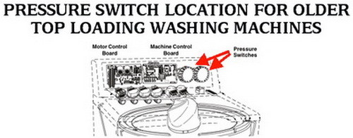 washing machine pressure switch location