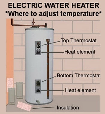 What is the average shower water temperature?