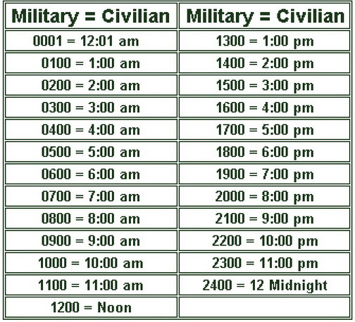 Understanding military time with informative charts for Table 6 hours