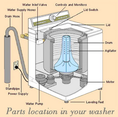 washing_machine_parts_diagram