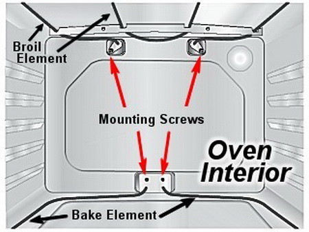 how to tell if the oven is working