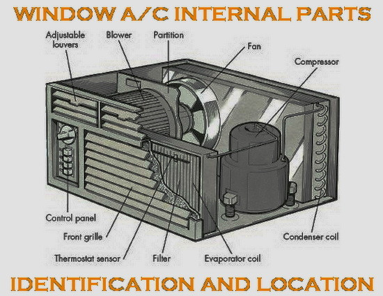 troubleshoot-an-air-conditioning-window-unit