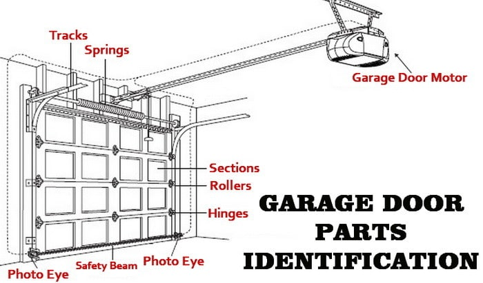 Garage Door Track Bracket garage door will not open - how to fix a stopped door