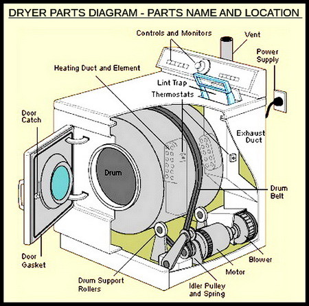 DRYER PARTS LOCATION