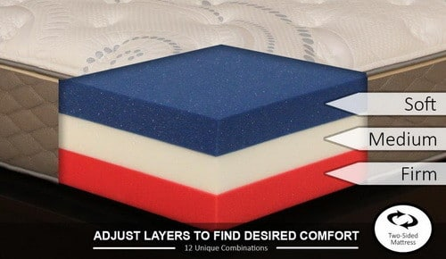 DreamFoam Bedding 12-in-1 Customizable Mattress Queen