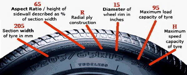 What Do Tire Numbers Mean >> Car Tire Numbers Explained - What Do The Numbers Mean? | RemoveandReplace.com