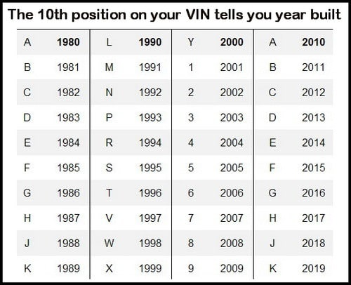 vin_chart_when_car_was_built