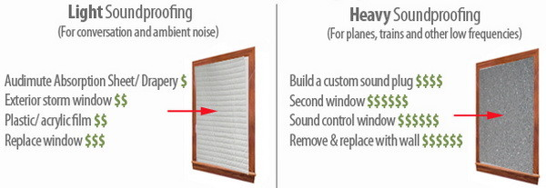 Light And Heavy Duty Soundproofing Comparison