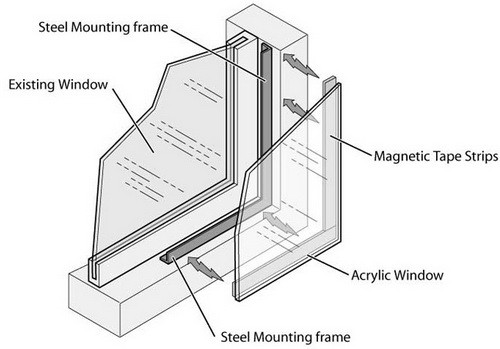 soundproof window DIY