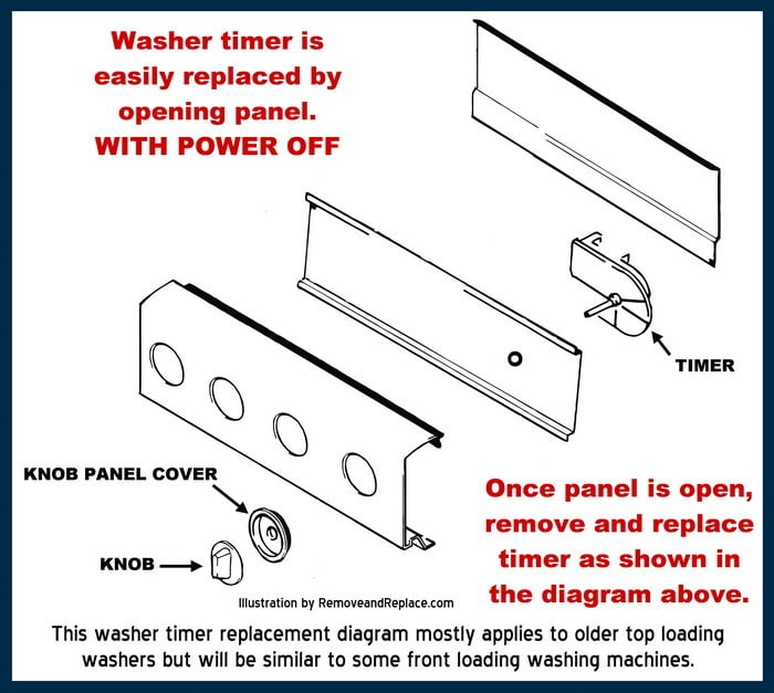 washing machine panel replace timer diagram how to repair a washing machine stuck on one cycle Old Frigidaire Top Load Washer at gsmx.co