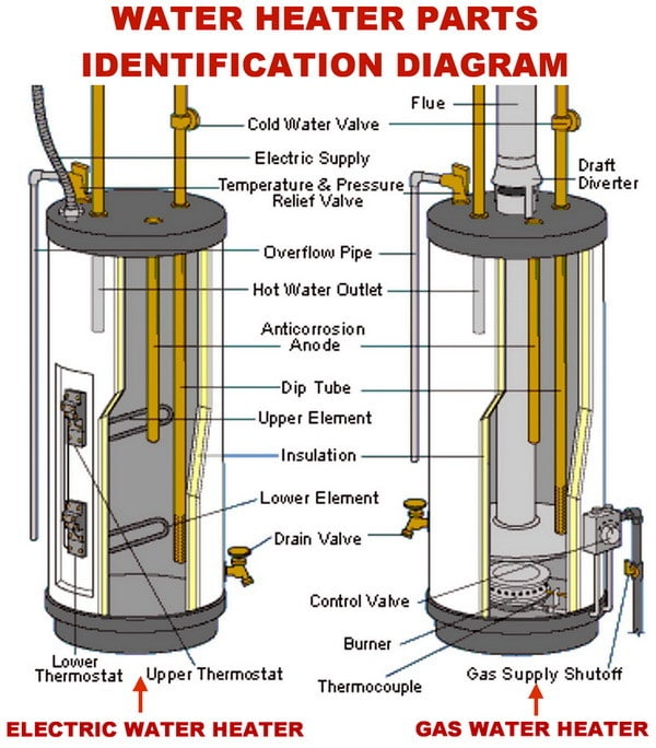 how to change the temperature on your electric water heater water heater gas and electric parts identification diagram