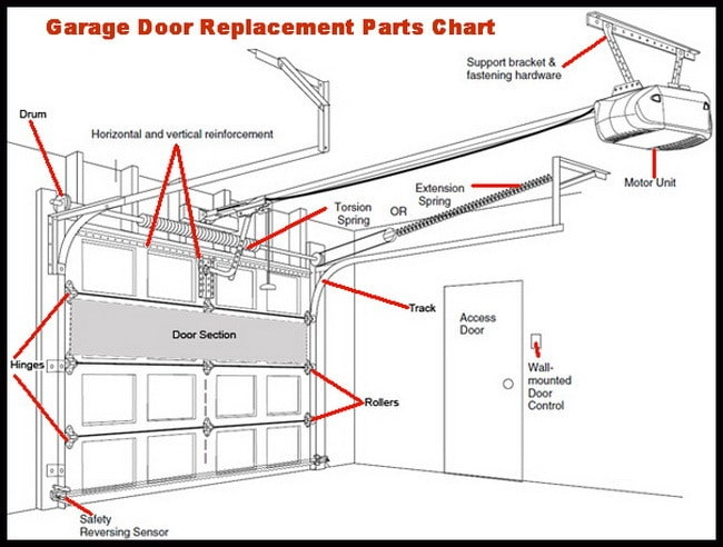 Garage Door Replacement Parts Chart garage door will not close all the way leaves gap at bottom garage door safety sensor wiring diagram at alyssarenee.co