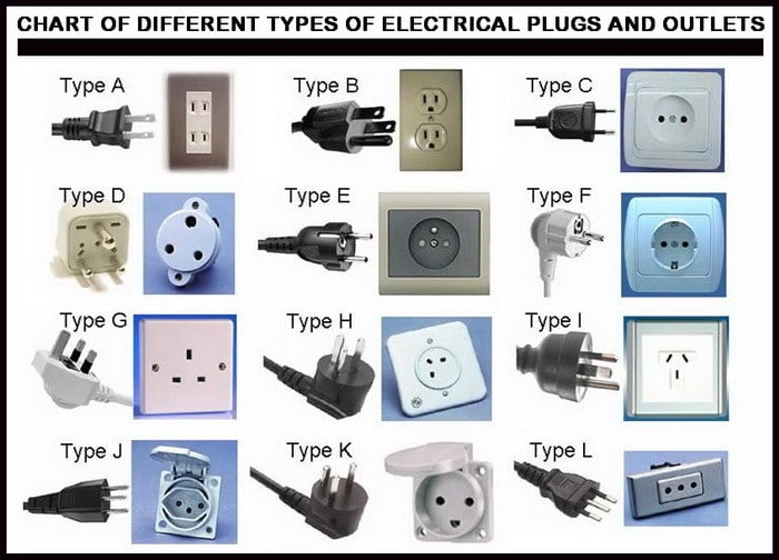 electrical plug and outlet type chart
