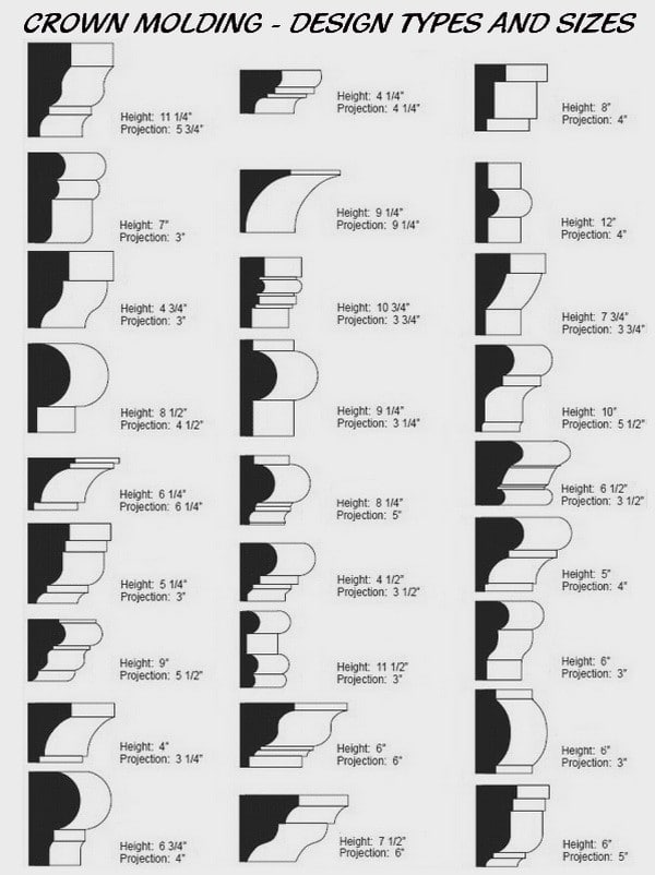 crown molding shape chart