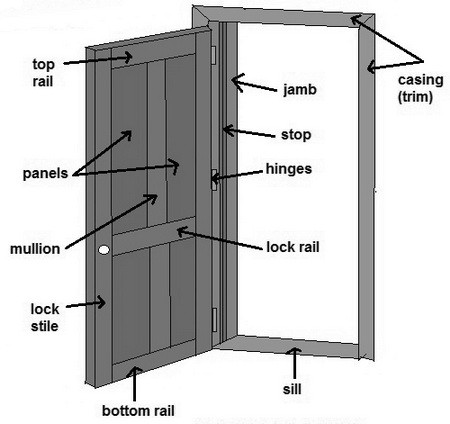 names for parts of a door