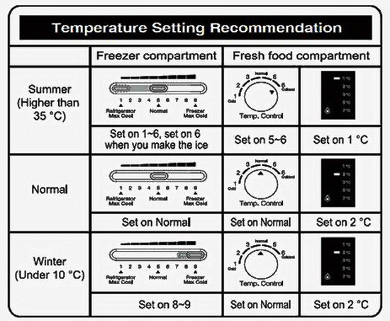 refrigerator temperature setting recommendation