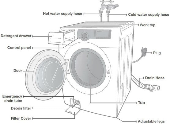 washing machine will not start what to check how to fix front loading washing machine parts location