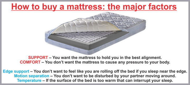 best types of mattresses and where to purchase for less