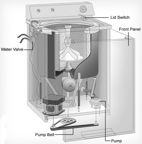 ge washing machine filter location