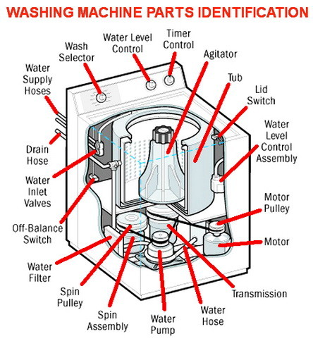 DIY Washing Machine Repair Troubleshooting & Preparation ...