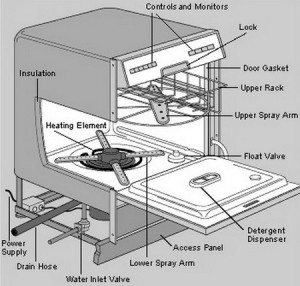 Dishwasher Parts Identification Removeandreplace Com