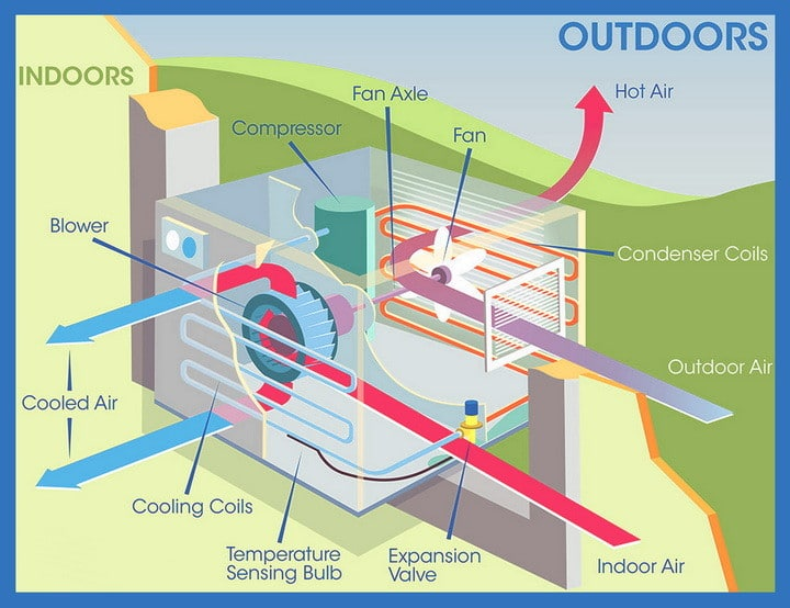 AC window unit parts diagram how to divert water dripping outside from air conditioner window  at n-0.co
