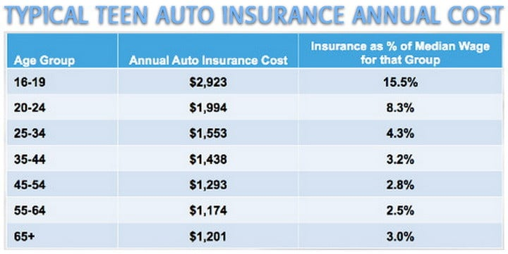 average teen car insurance rates chart