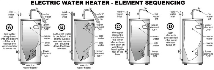 electric water heater element sequence