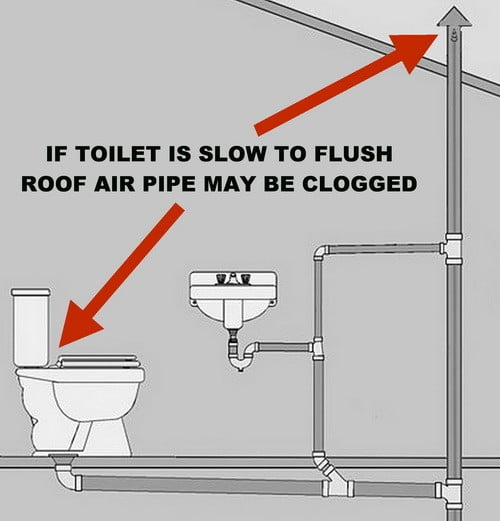 How To Clean Bathroom Vent Pipe: Toilet Is Not Clogged But Drains Slow And Does Not