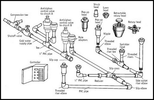 mechanical flow diagram symbols