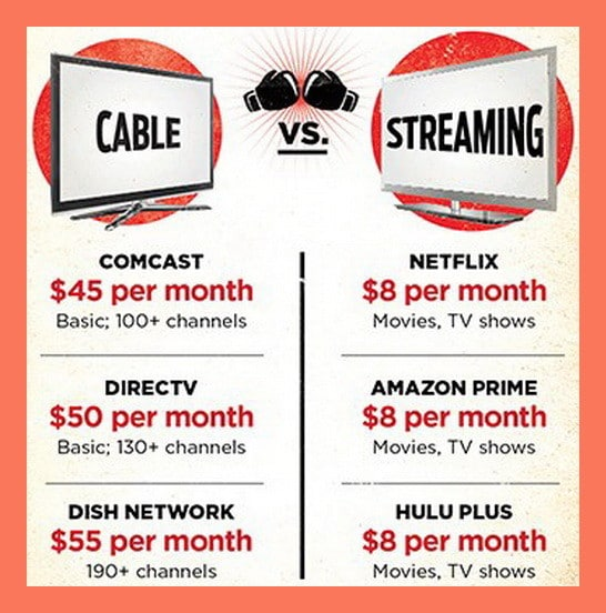 cable cost vs streaming